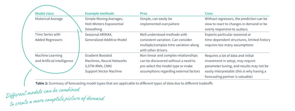 Different models can be combined to create a more complete picture of demand