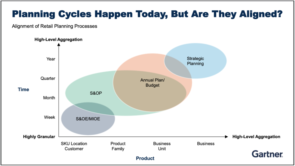 Planning Cycles Happen Today, But Are They Aligned?