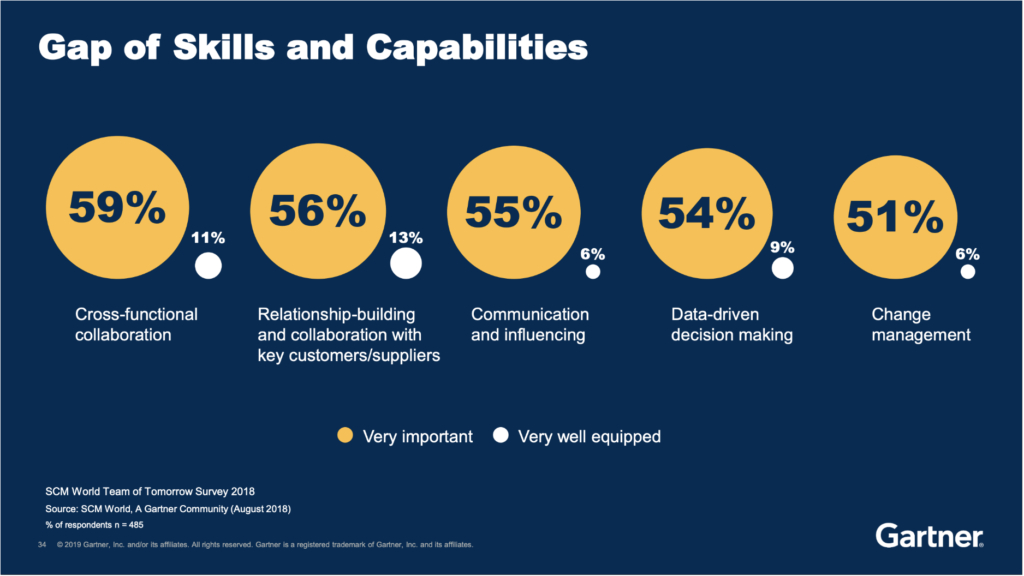 Gaps of Skills and Capabilities