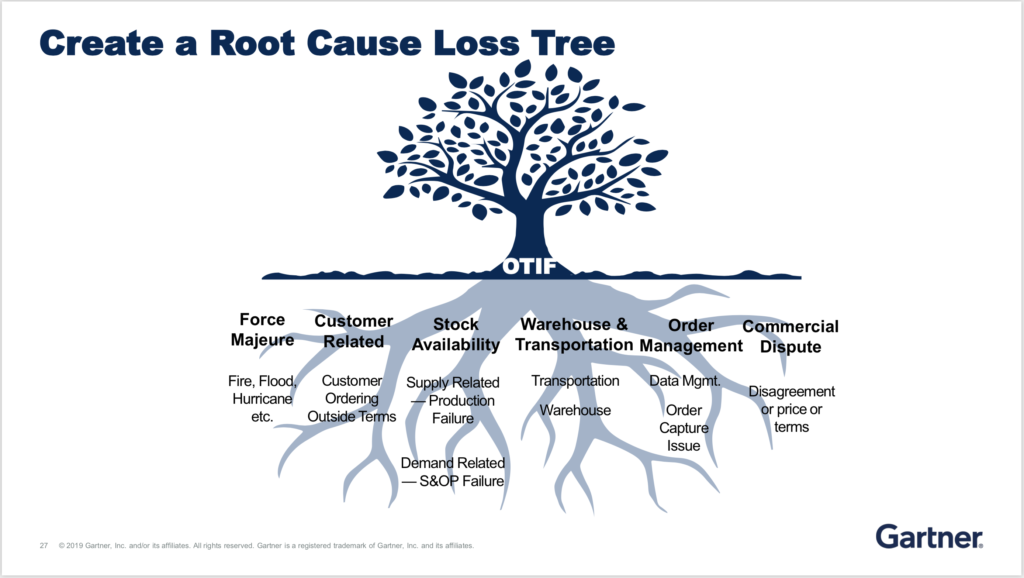 Create a Root Cause Loss Tree