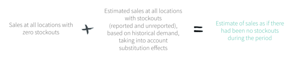 Sales at all locations with zero stockouts + Estimated sales at all locations with stockouts = Estimate of sales as if there had been no stockouts