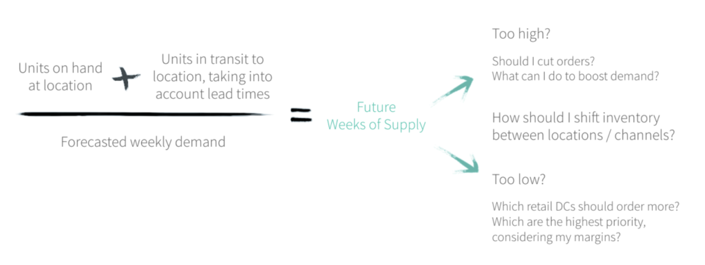 (Units on hand + Units in transit)/Forecasted weekly demand = Future Weeks of Supply